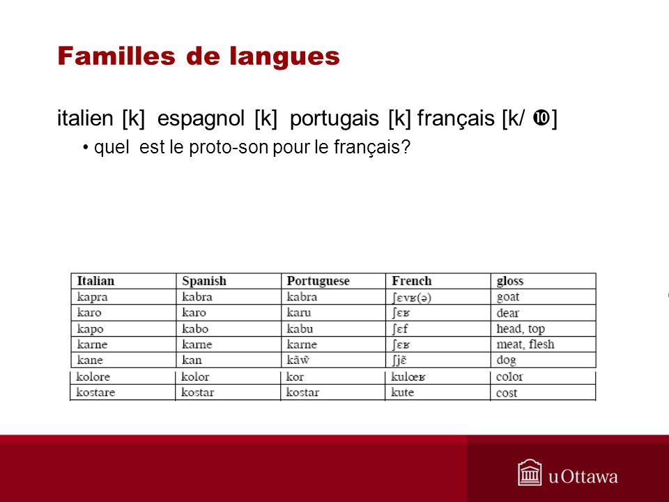 Familles de langues italien [k] espagnol [k] portugais [k] français [k/ ] • quel est le proto-son pour le français